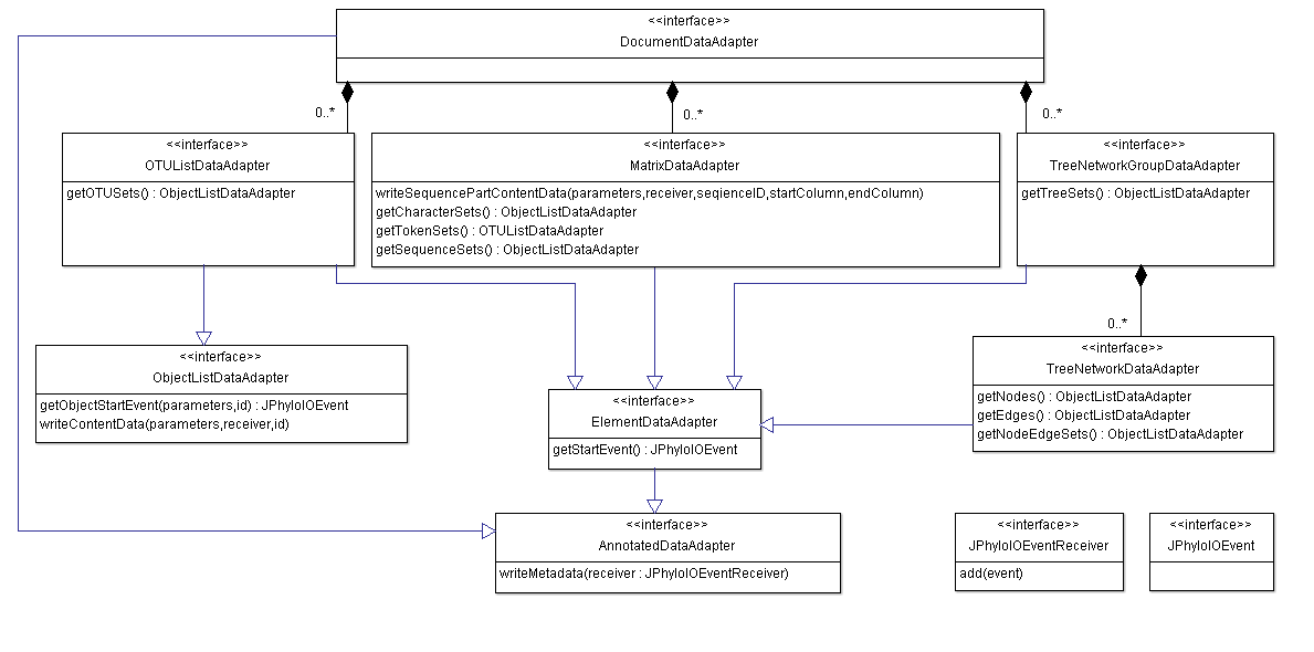 UML diagram showing the data adapter interfaces providing access to the application model for JPhyloIO writers.