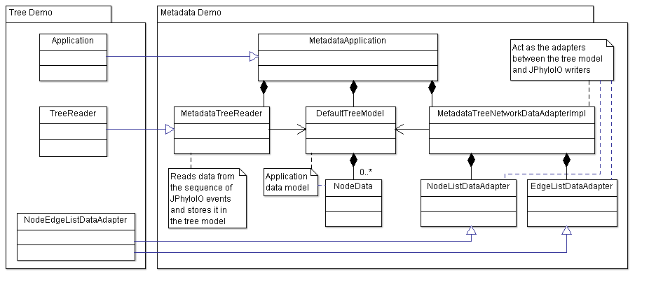 UML class diagram providing an overview over the classes making up this example application and the relation to their superclasses in the tree demo.