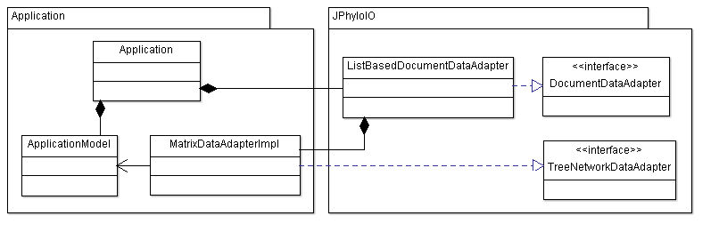 UML class diagram showing the data adapters used by this example application.'