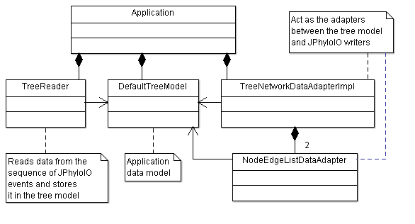UML class diagram providing an overview of the classes making up this example application.