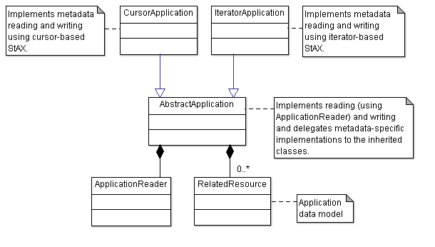 UML diagram from the XML metadata demo application